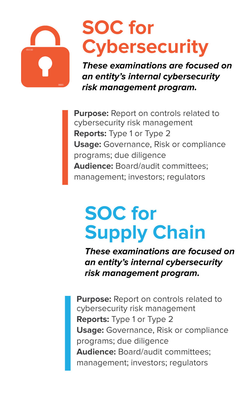 SOC for Cybersecurity and Supply Chain