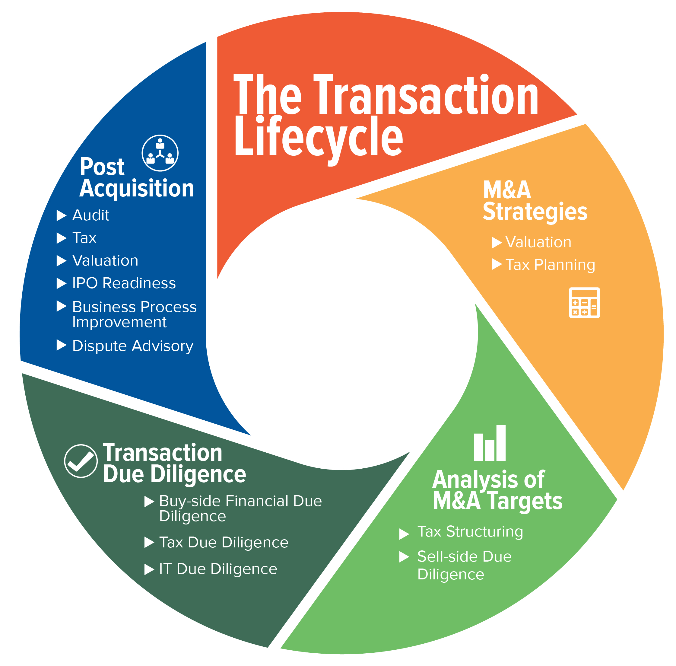 Mergers and Acquisitions lifecycle