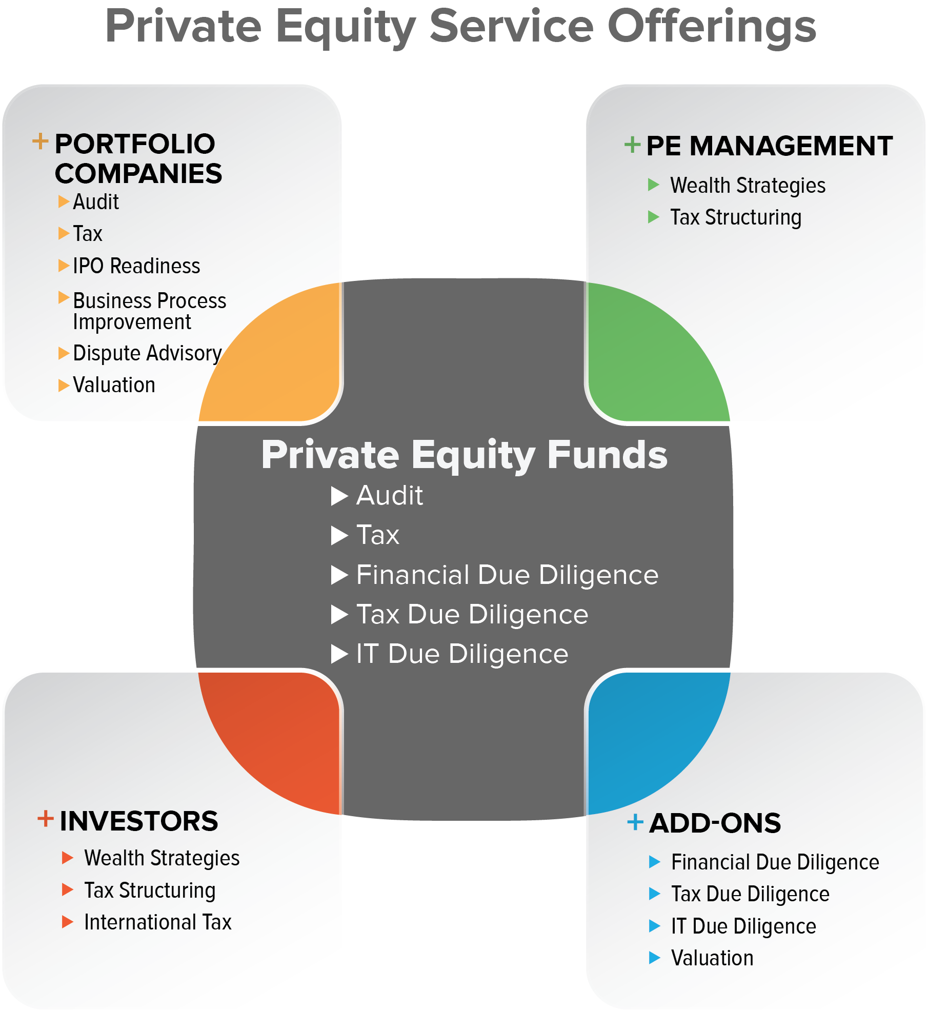 Private Equity Service Offerings