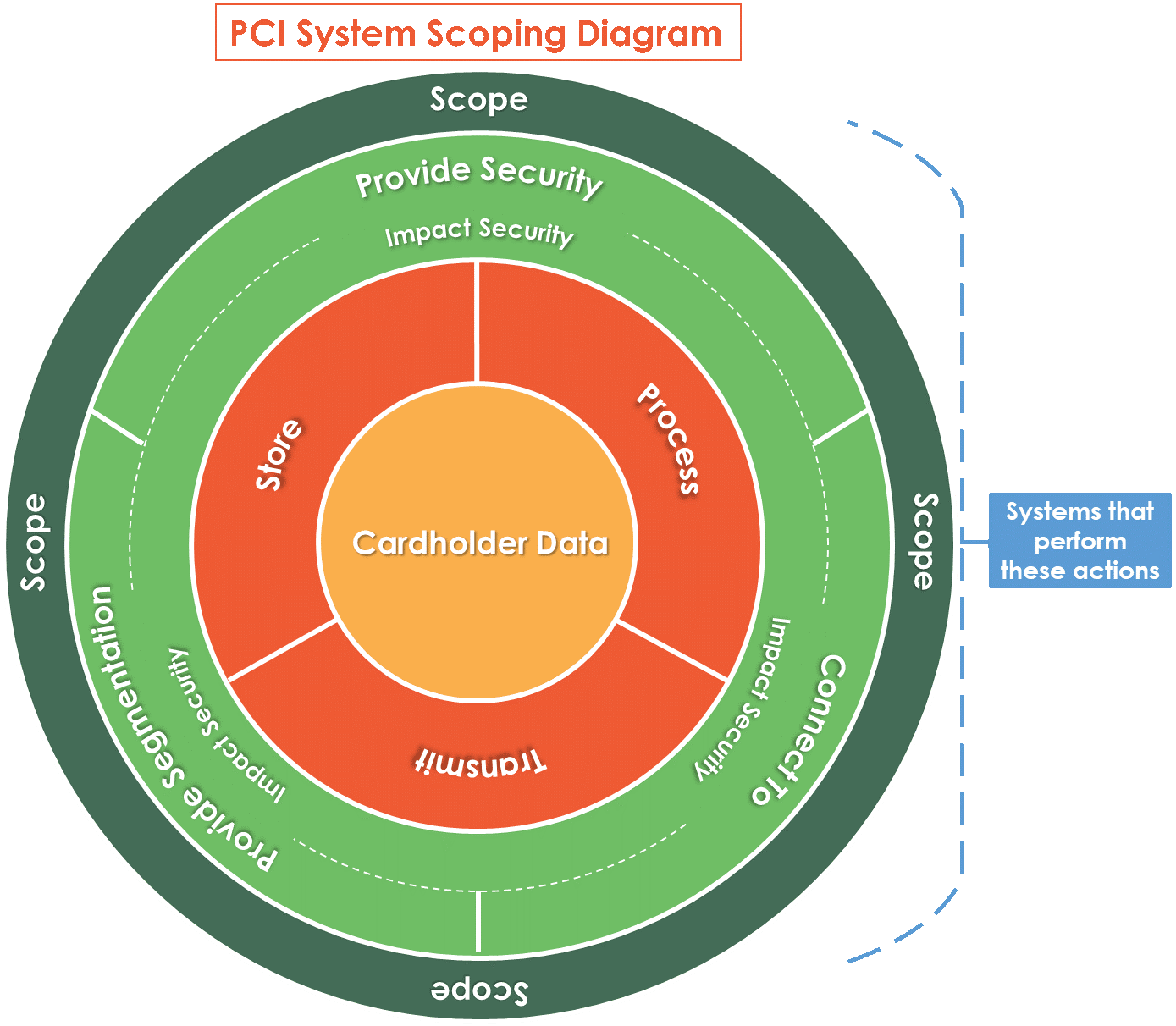 PCI System Scoping Diagram